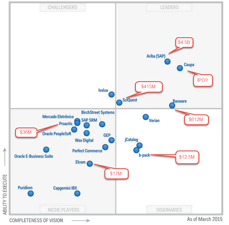 Procure To Pay Gartner Magic Quadrant For Suites