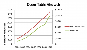 Diagram of open table growth over time