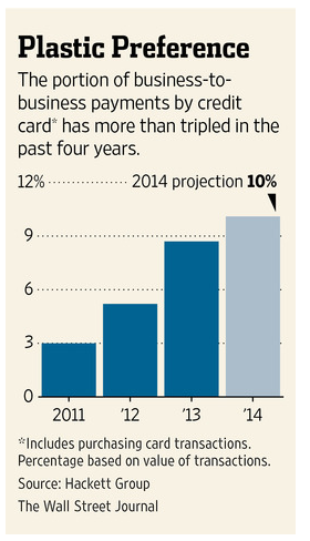 Wall Street Journal Chart of procurement card use in B2B Payments