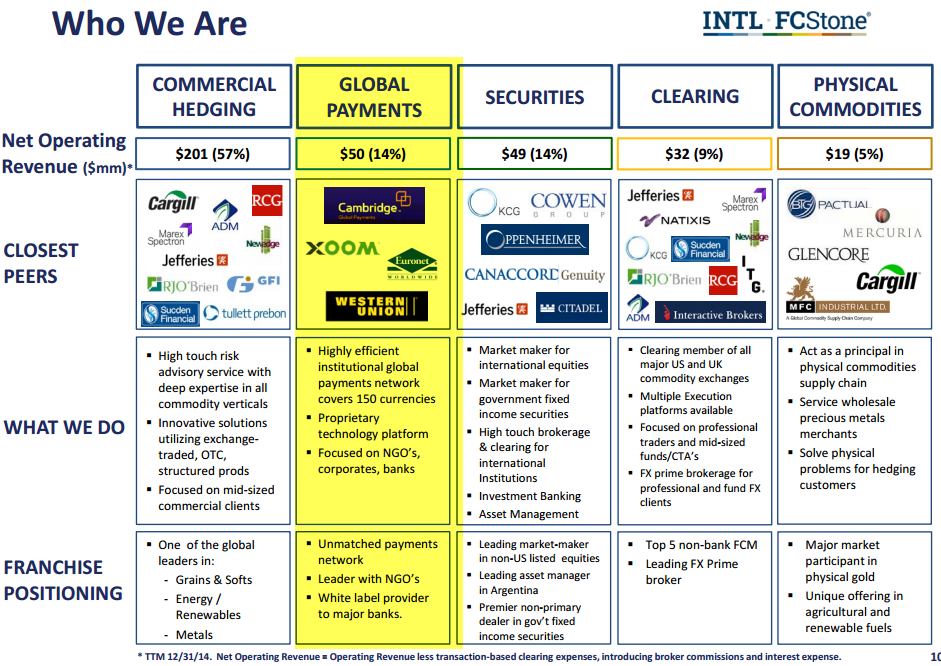 INTL FCStone Business Profile