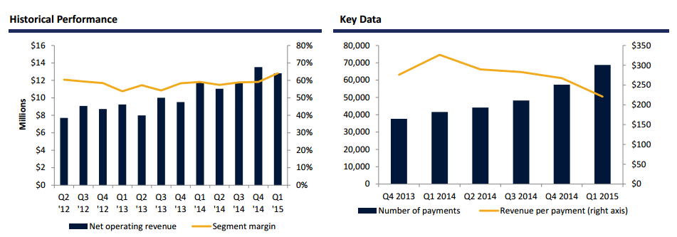 Global Payments at INTL FC Stone