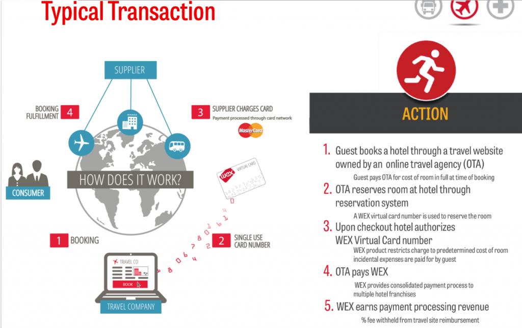 WEX Virtual Card Use Case