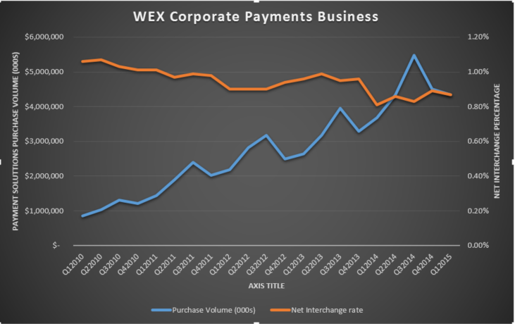 """WEX """"Other Payments"""" Net Interchange"""