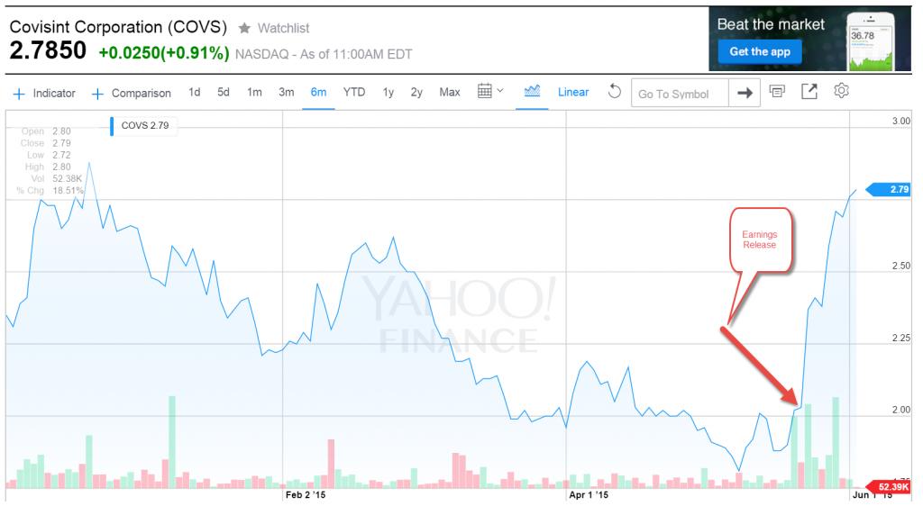 Covisint Stock Price