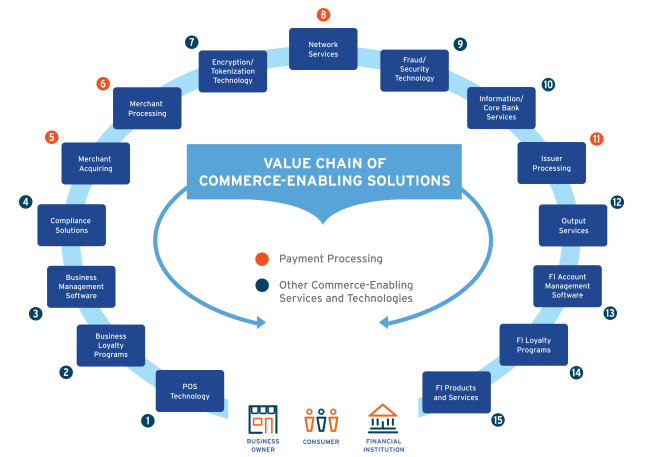First Data Value Chain