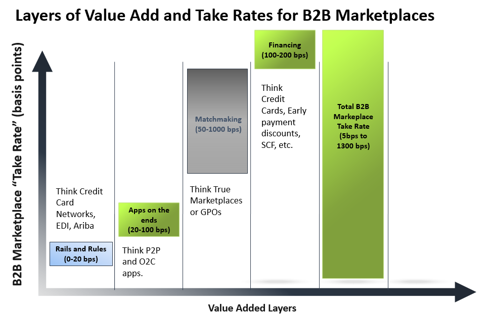 Take Rates for B2B Marketplaces