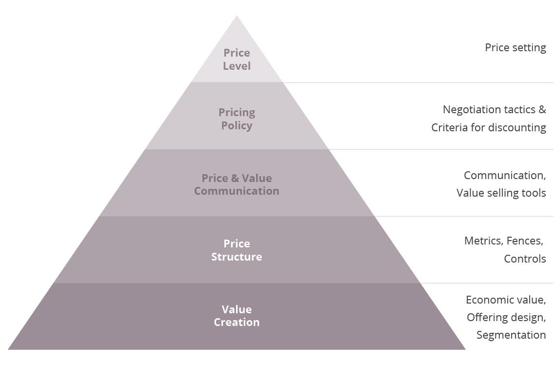 Strategic Pricing Pyramid